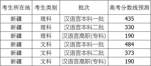 2019年新疆高考分数线预测文理科录取分数线预测