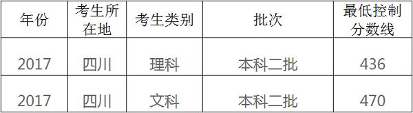 2018年四川高考三本分数线预测