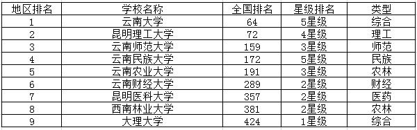 云南重点大学最新排名