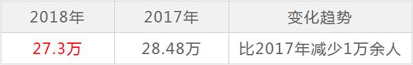 2018年甘肅高考報名总人数最新统计