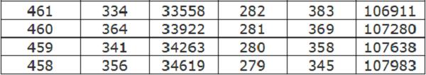 2018年河北高考一分一段表 文科理科成绩排名
