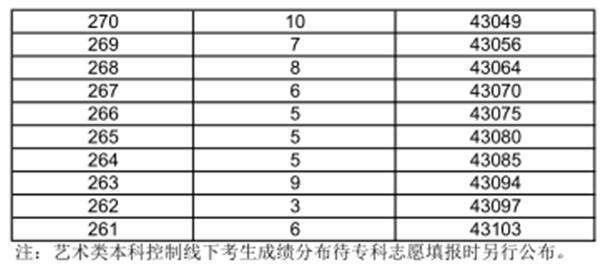 上海文科/理科一分一段表