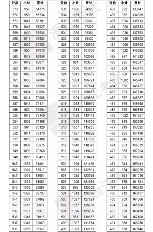 文科理科成绩排名