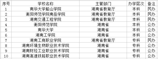 衡阳市有哪些大学