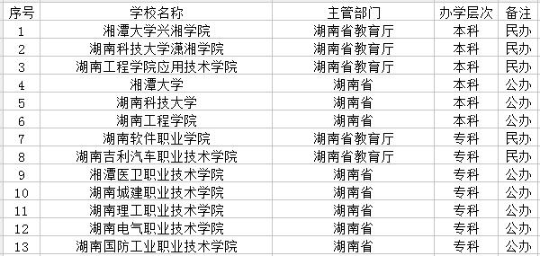 湘潭市有哪些大学