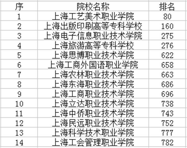 上海專科院校排名