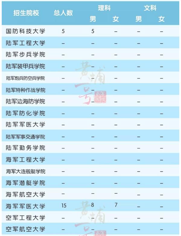上海军校招生计划