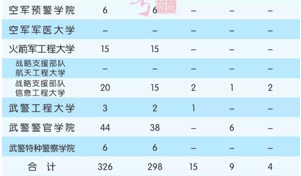 军校在重庆招生计划