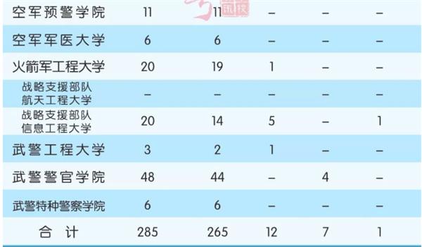 军校在贵州招生计划