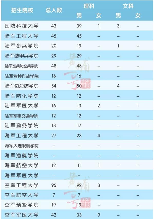 2018年军校在陕西招生计划