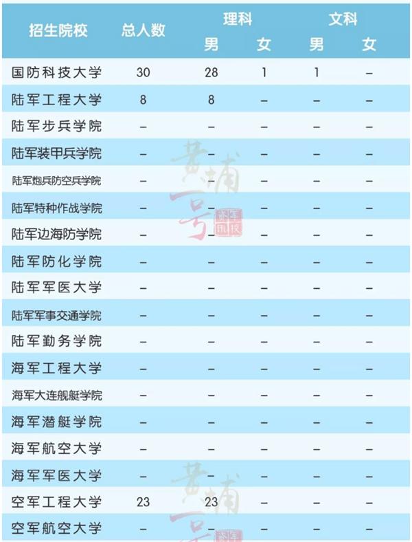 军校在青海招生计划