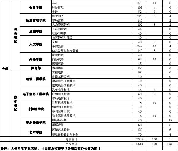 四川工商学院省内招生计划