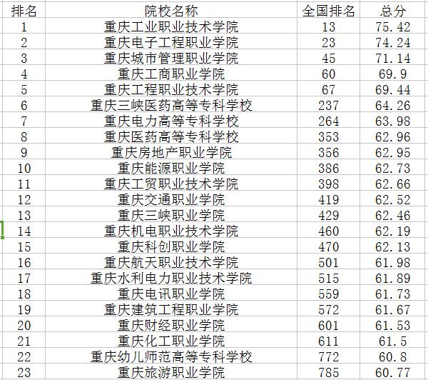重庆专科学校排名