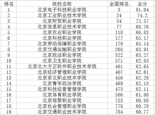 北京专科学校排名