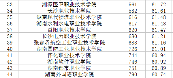湖南专科学校排名