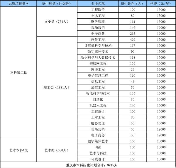 重庆工程学院招生计划