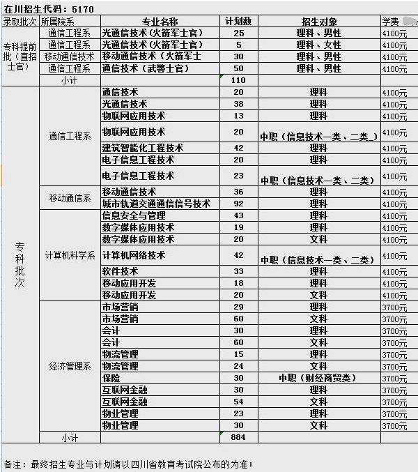 四川邮电职业技术学院省内招生计划
