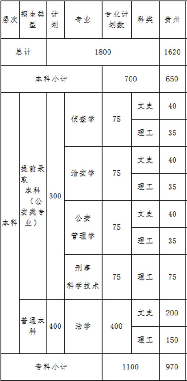 贵州警察学院在贵州的招生计划