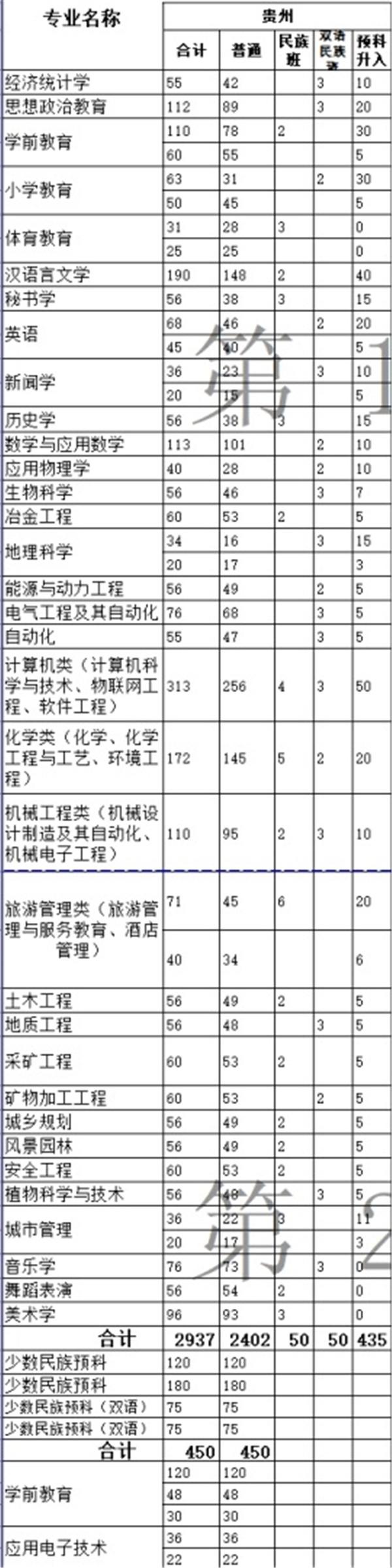 六盘水师范学院在贵州的招生计划