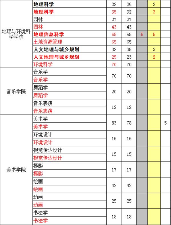 贵州师范大学在贵州的招生计划