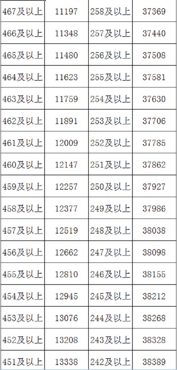 2018内蒙古高考一分一档表出炉 文科成绩排名【最新公布】