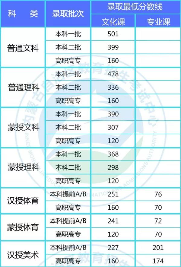 2018年内蒙古高考分数线公布
