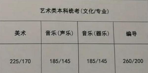 [2018年江苏高考录取分数线是多少]2018年江苏高考录取分数线公布