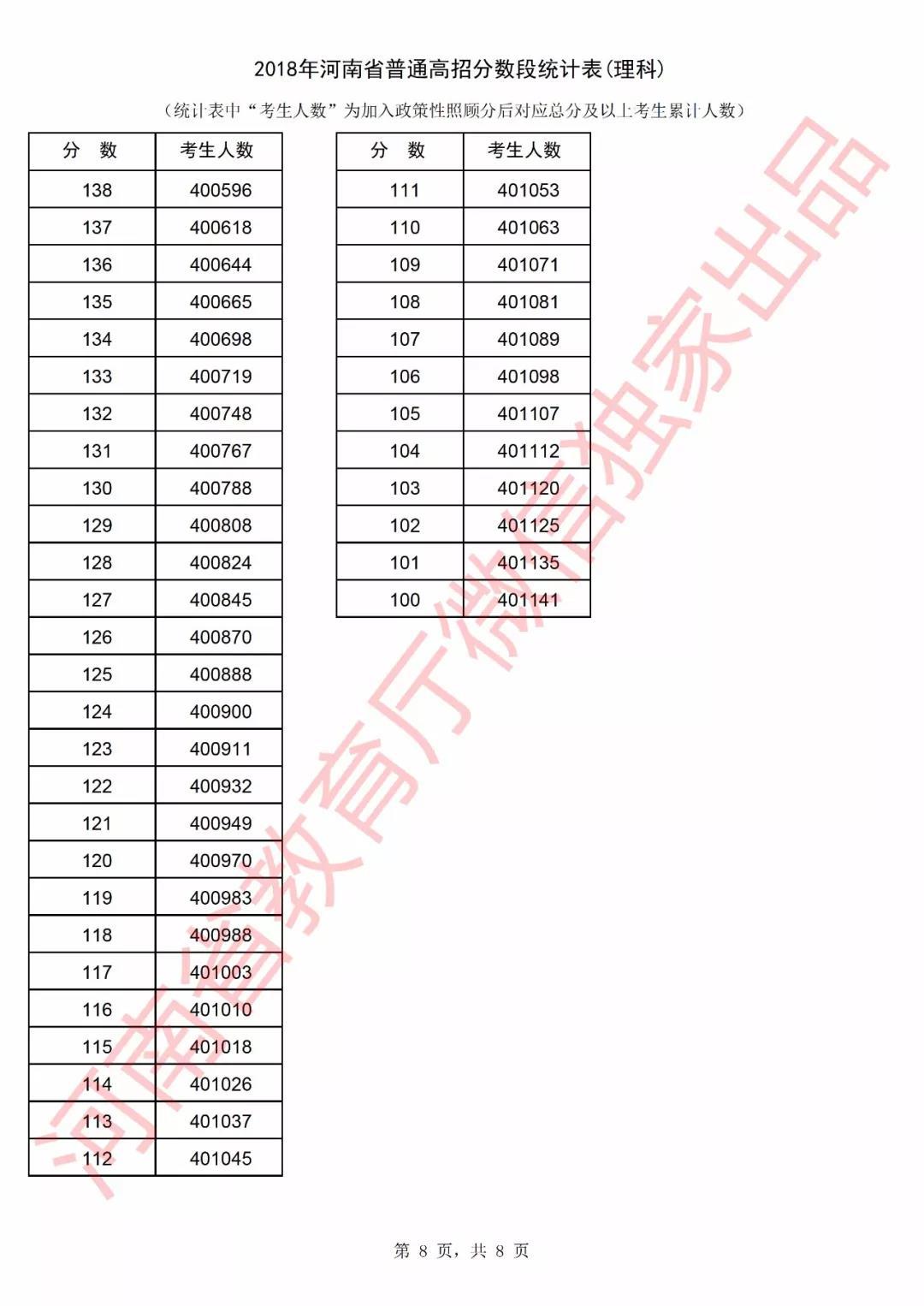 2018年河南省普通高招理科分数段统计表