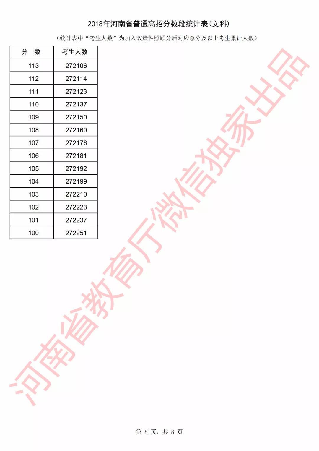 河南2018年高考文科一分一段表