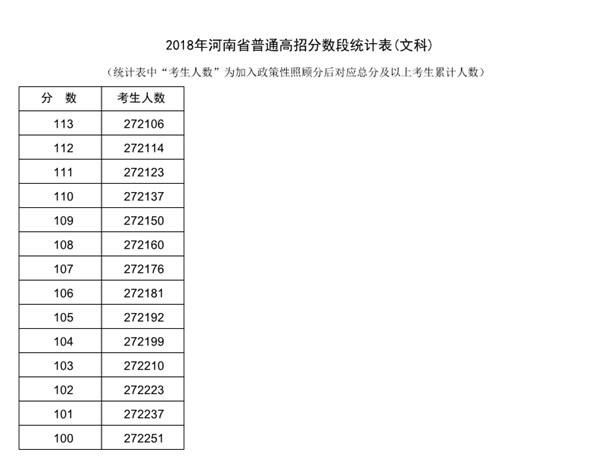 2018河南高考一分一段表