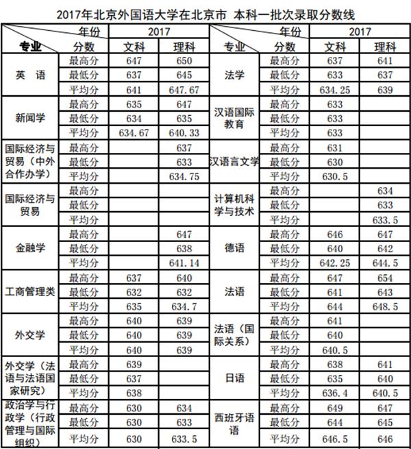 2018年北京外国语大学录取分数线是多少 什么时候公布