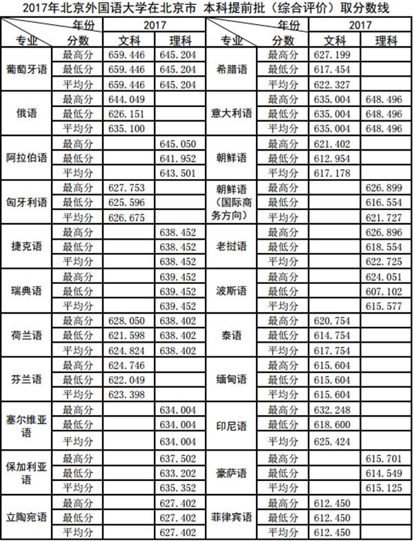 北京建筑大学分数线_2018北京外国语大学多少录取分数线_2017北京外国语大学分数线