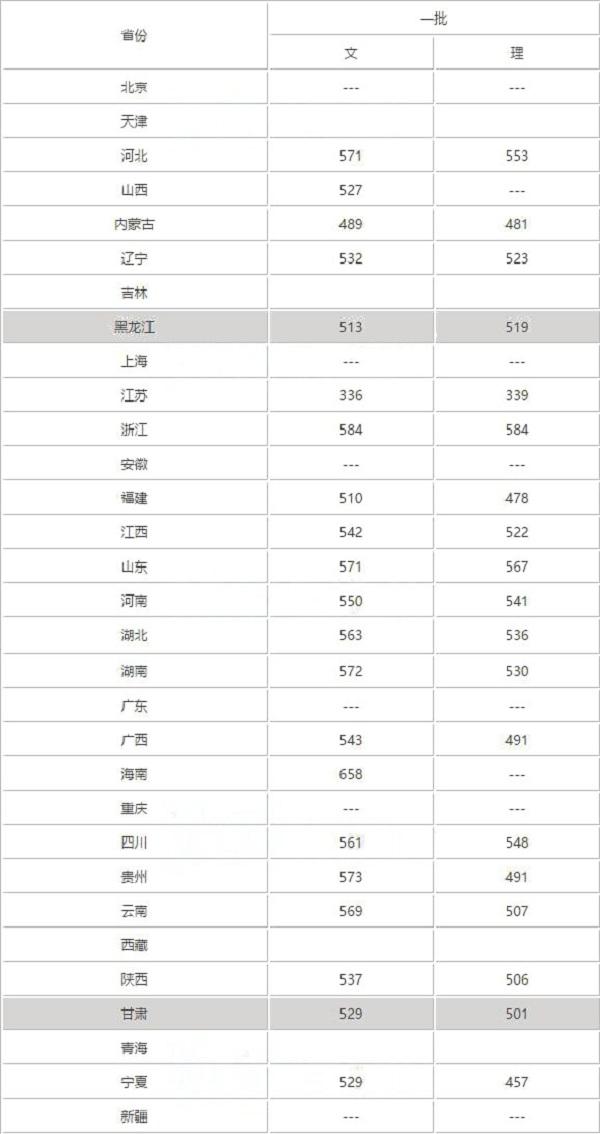 2018年宁夏大学录取分数线是多少 什么时候公布