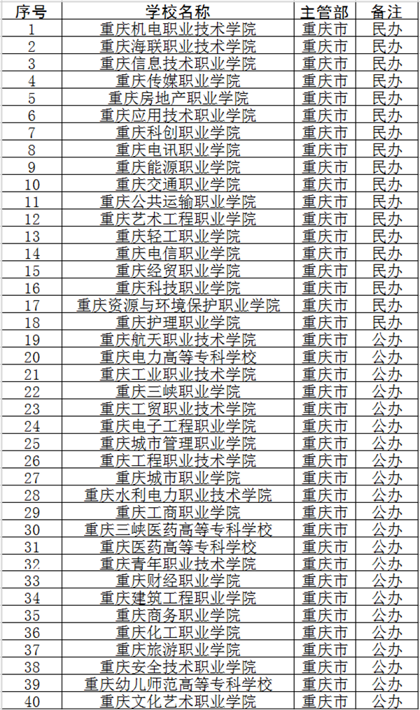 2018年重庆专科学校名单