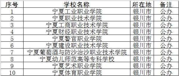 2018年银川专科学校名单