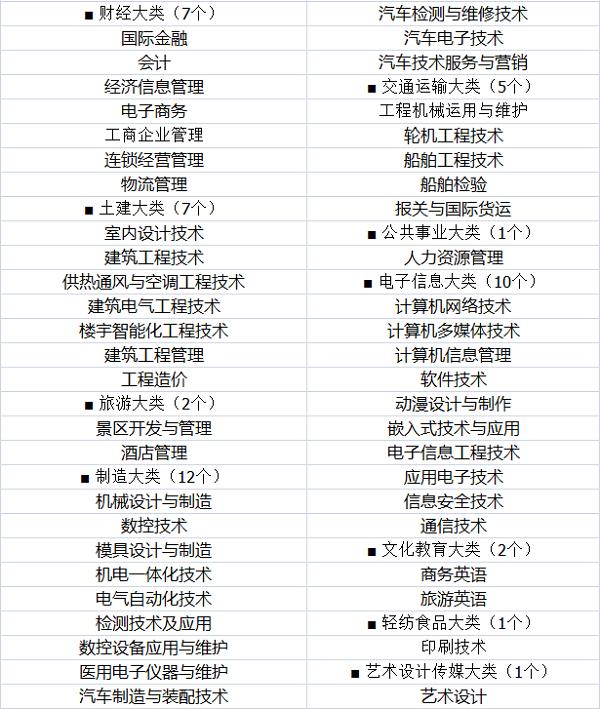 2018江西专科学校排名 哪所大学最好【最新公布】