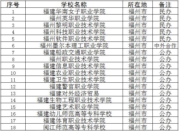 2018年福州专科学校名单
