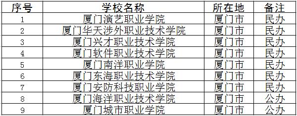 2018年厦门专科学校名单
