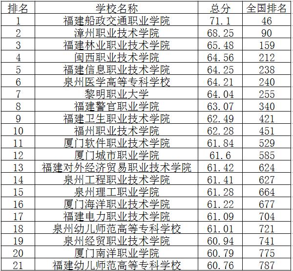 2018福建专科学校排名