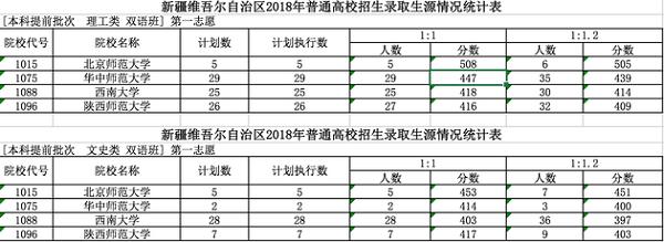 2018年各高校在新疆投档分数线 录取分数线是多少