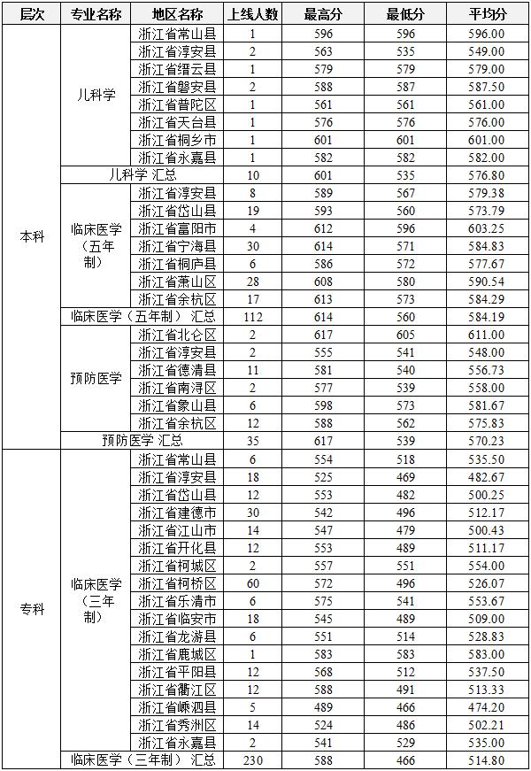2018年杭州医学院普通类提前批基层卫生人才定向上线分县市分数情况
