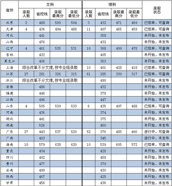 长沙学院2018年各省录取分数线(陆续公布)