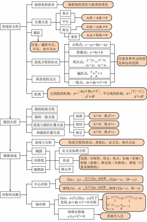 数学知识点结构图