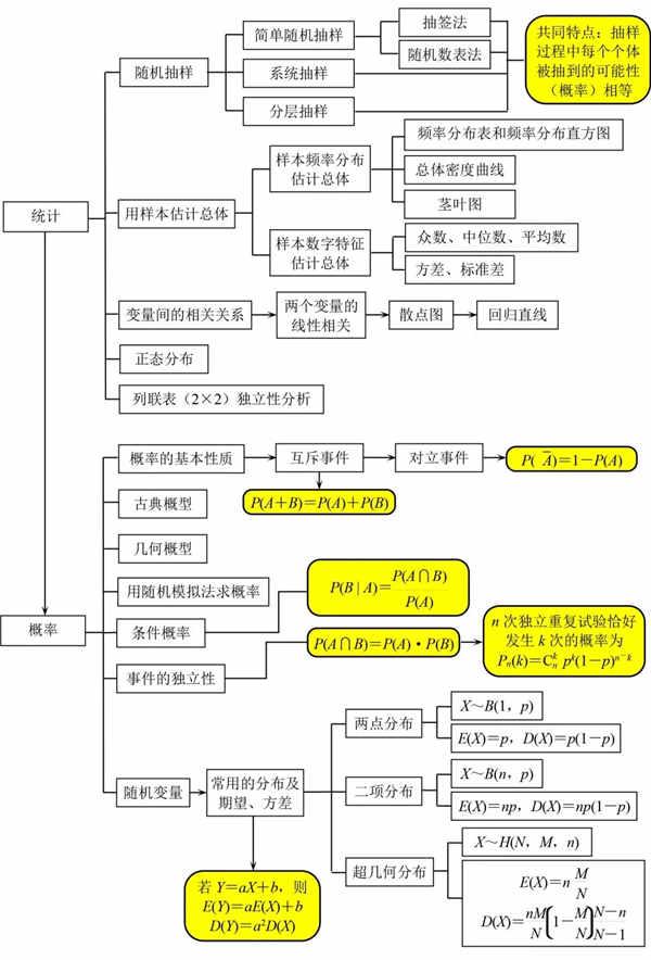 高中数学知识点结构图