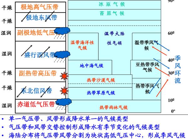 高中地理必修一知识结构框架图