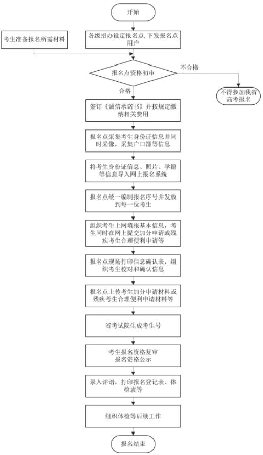 2019年安徽高考流程