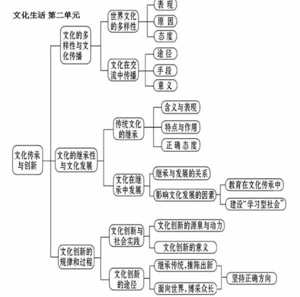 高中政治知识点结构框架图