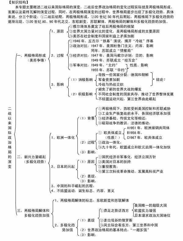 历史必修一知识点框架图