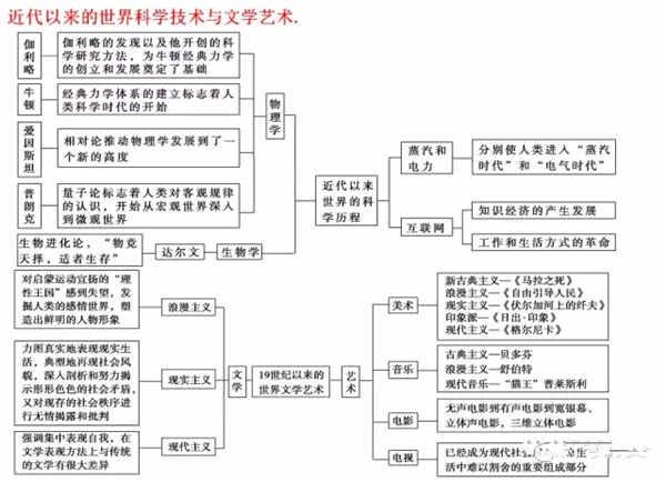 历史必修三知识结构框架图