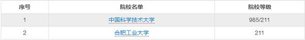 2019安徽自主招生院校名单